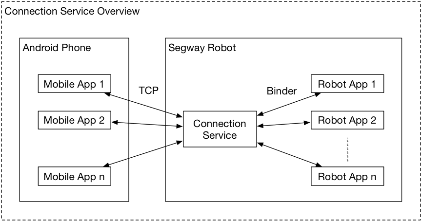 Segway Robotics   Developer
